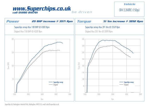 Superchips Ltd Honda CR-V 2.2 i-DTEC 150 PS ECU remapped