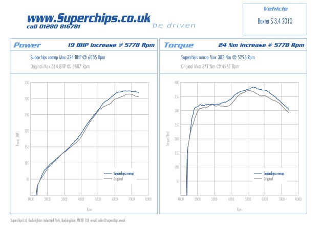Porsche Boxster S 3.4 310PS Superchips power boosting ECU remap