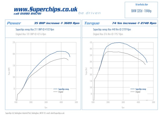 Dyno test figures for BMW 320D 184 bhp with ECU remap by Superchips