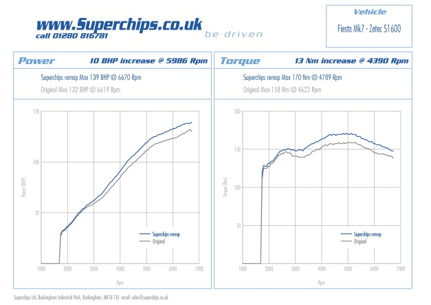 Power curve of Superchips Ford Fiesta Mk VII Zetec S 120 PS