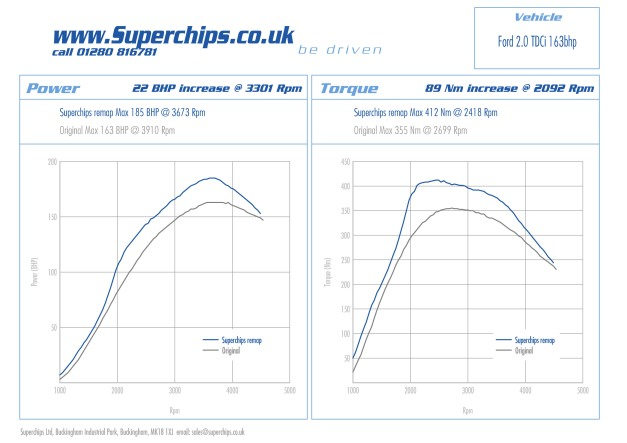 Superchips can remap the Ford 2.0 TDCi 163 PS models for more power and economy
