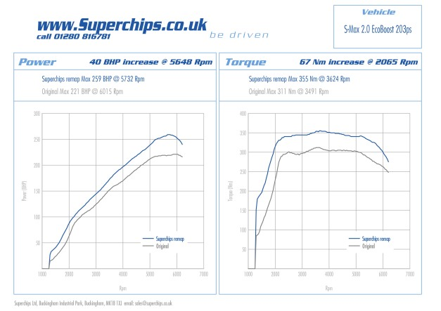 Power curves for 203 PS Ford S-MAx remapped by Superchips