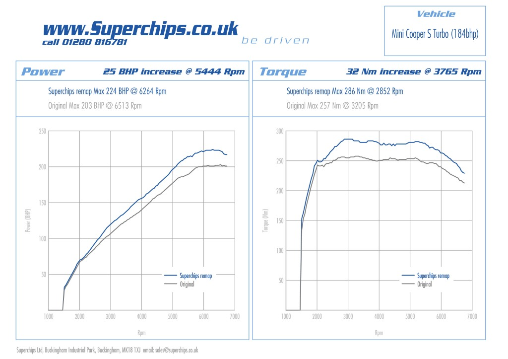 superchips ecu remap adds 25 bhp to your 181 bhp r56 mini. Black Bedroom Furniture Sets. Home Design Ideas