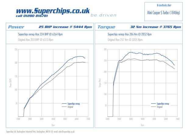 Dyno plot from Superchips remapped MINI Cooper S R56 phase 2 184 bhp