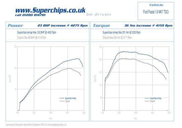 Mk7 Ford Fiesta 1.6 TDCi ECU remapped by Superchips Ltd