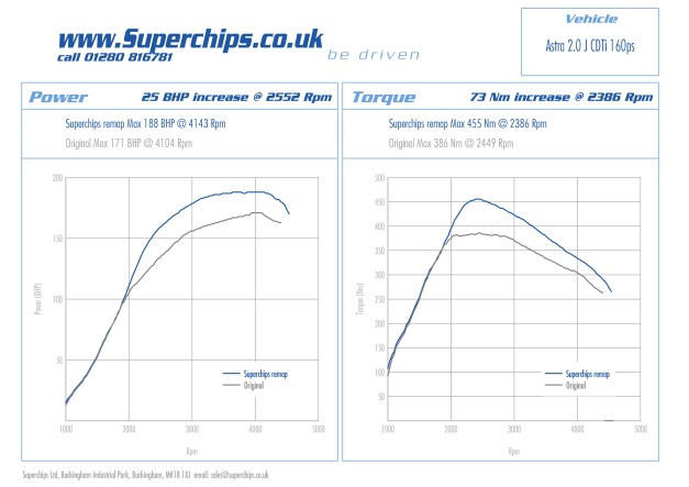 Power curve showing bhp and torque for Superchips chipped remap Astra 1.9 CDTi 160 PS (157 bhp)