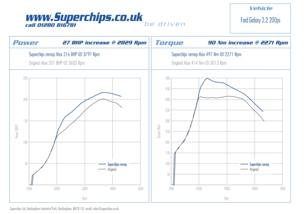 Superchips now offers an ECU remap for Ford Mondeo, Galaxy and S-Max 200 PS 2.2 TDCi Duratorq