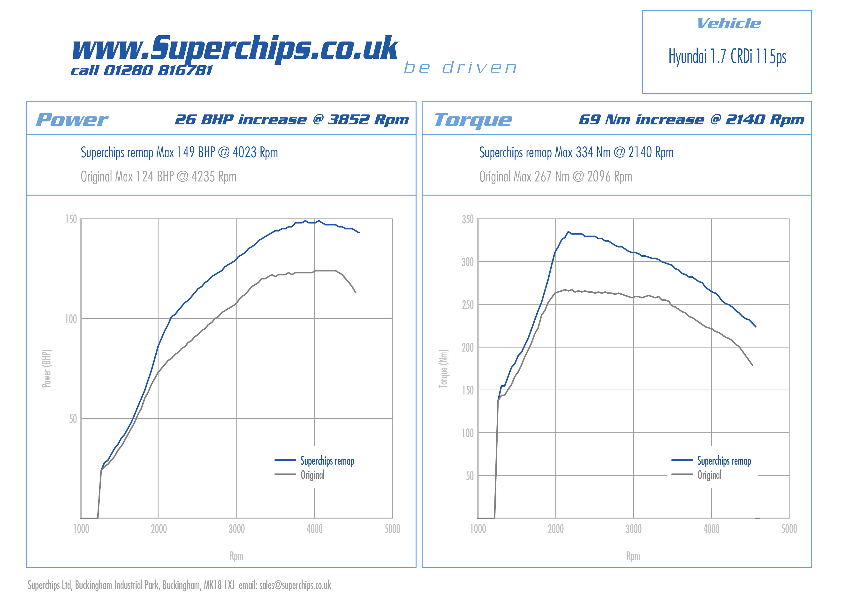Boost The Power On Your Hyundai Ix35 1 7 Crdi With A Superchips Ecu Remap Superchips Uk Newsblog