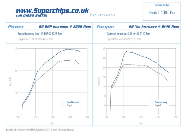 The Hyundai ix 35 1.7 CRDi 115ps ECU remap by Superchips Ltd