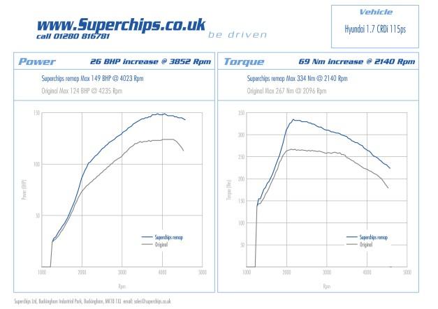 The Hyundai ix 35 1.7 CRDi 115ps ECU remap by Superchips Ltd
