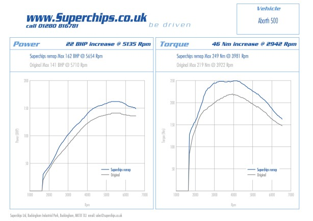 Abarth 500 Superchips ECU remap power, bhp and torque curves