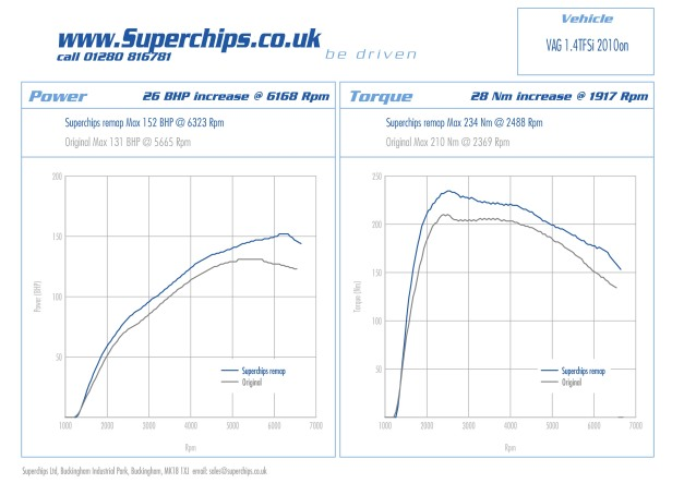 Superchips Audi A1 1.4 TFSI Sport 122 PS ECU tuned by Superchips for extra bhp