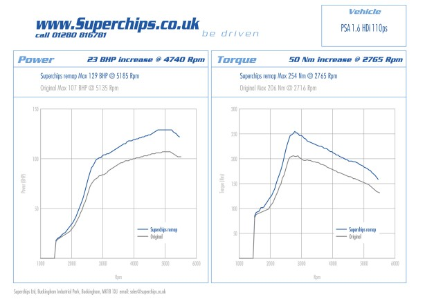 Superchips 'chipped' Citroen DS3 E-HDi 110 bhp power plot
