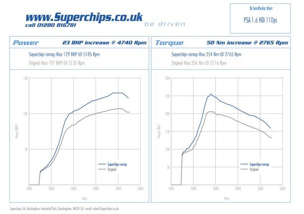 Superchips 'chipped' Citroen DS3 E-HDi 110 bhp power plot
