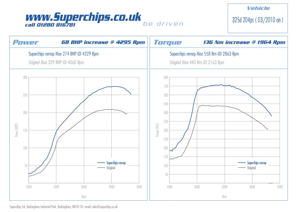 BMW 325d Superchips ECU remap for 201 bhp 2010 onwards variant