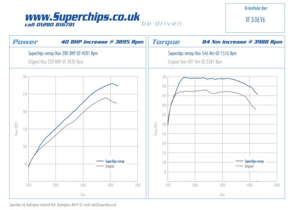 Jaguar XF 3.0D V6 Chipped by Superchips