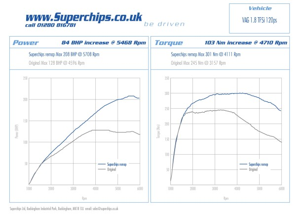 ECU remap for Superchips Audi A4 1.8 TFSI 120 PS