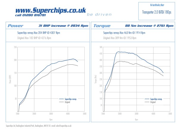 Volkswagen Caravelle, Caravan and Transporter Superchips ECU remap for 2.0 BiTDI 180PS (178bhp) models