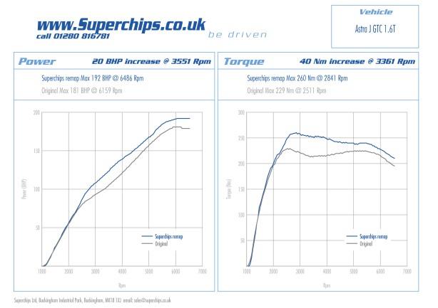 Vauxhall Astra J GTC 1.6T 180PS Superchips bluefin
