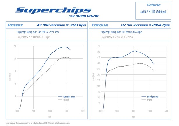 ECU remap or 'chip' now available for Audi A7 3.0-litre TDI 204PS model