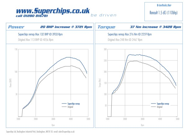 Bhp and torque curves for the Superchips Bluefin ECU remap for the 110 bhp Nissan Qashqai 1.5 DCi
