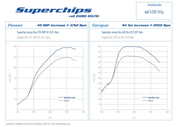 Superchips ECU remap Audi A4 / A5 / A6 / A7 242 bhp / 245 PS 3.0-litre TDi