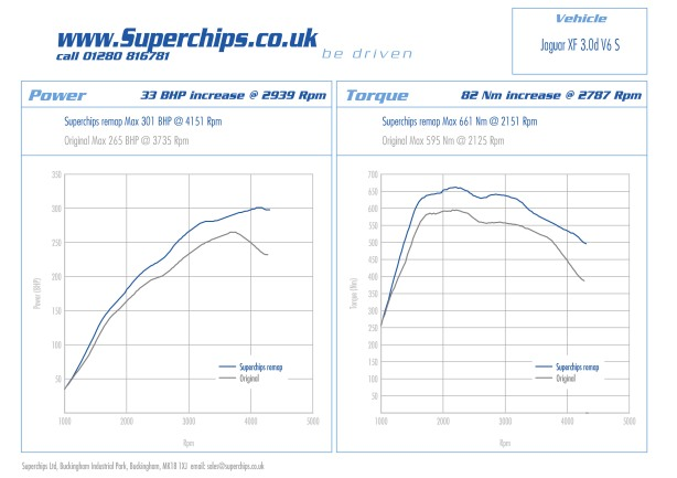 Power curves for the Superchips ECU remap for the Jaguar XF 3.0D V6S 275 PS