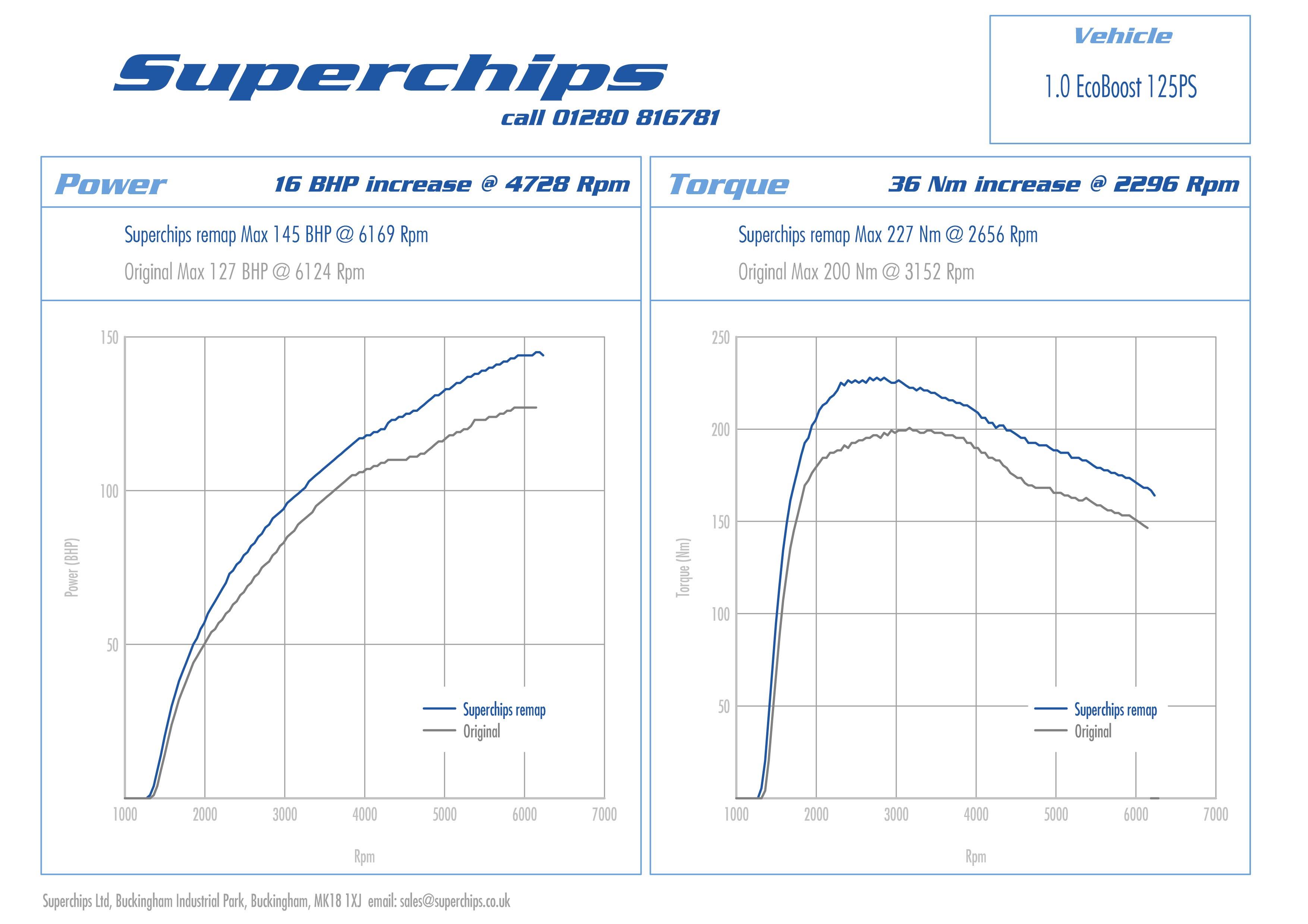 Superchips Launches Bluefin Ecu Remap For 1 0 Litre 125 Ps