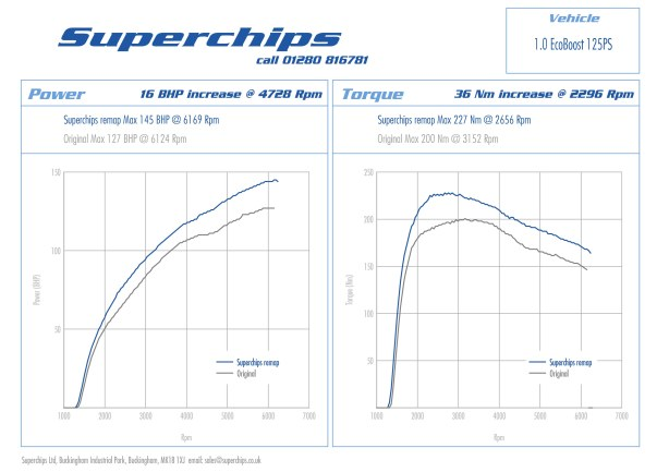 Peformance figures for the Superchips Ford Focus 1.0-litre Ecoboost 125PS Bluefin ECU remap