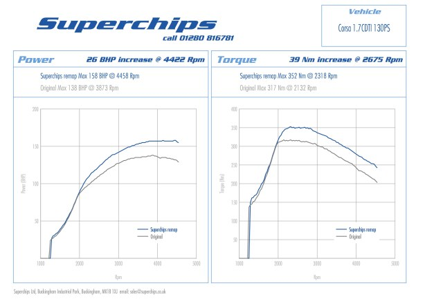 Vauxhall Corsa D 1.7 CDTi 130PS Superchips ECU remap dyno curves