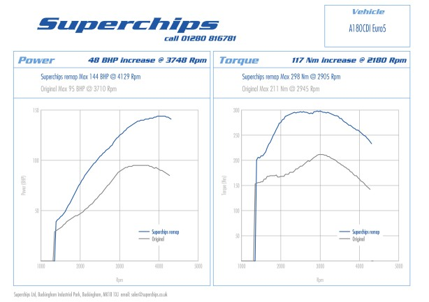 Superchips has launched an ECU remap for the Mercedes A and B-Class 180 CDi models