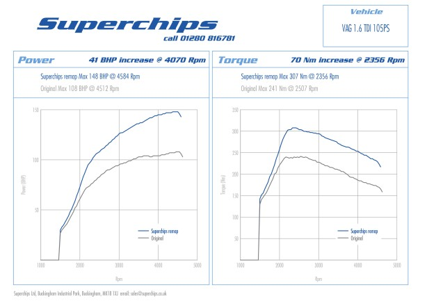 Superchips BHP and torque boosting ECU remap or 'chip' for VW Golf 1.6 TDI 105 PS