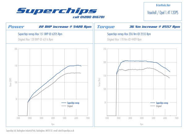 Vauxhall & Opel Astra GTC, Corsa Black and Meriva 1.4T 120PS power curves with Superchips ECU remap