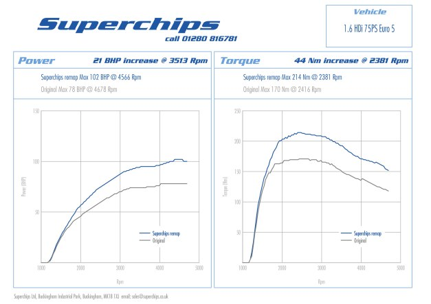 Superchips chip or ECU remap for 1.6 HDi Euro 5 Citroen Berlingo