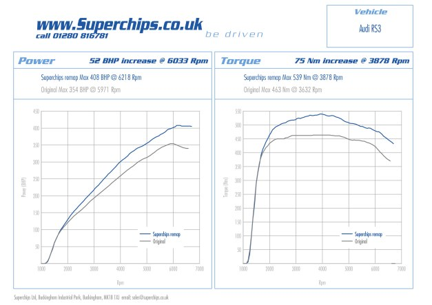 Audi RS3 2.5 T FSI ECU remap by Superchips