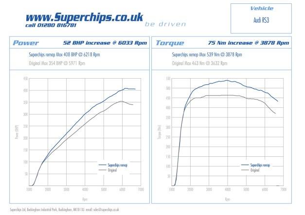 Audi RS3 2.5 T FSI ECU remap by Superchips