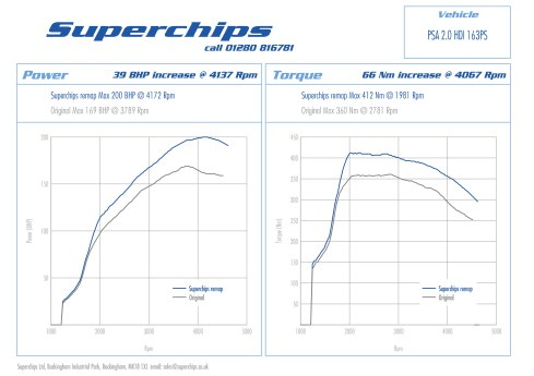 Superchips ECU remap for Citroen / Peugeot 2.0 HDi 163PS models