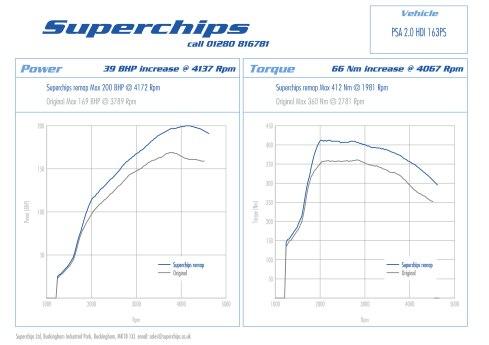 Superchips ECU remap for Citroen / Peugeot 2.0 HDi 163PS models