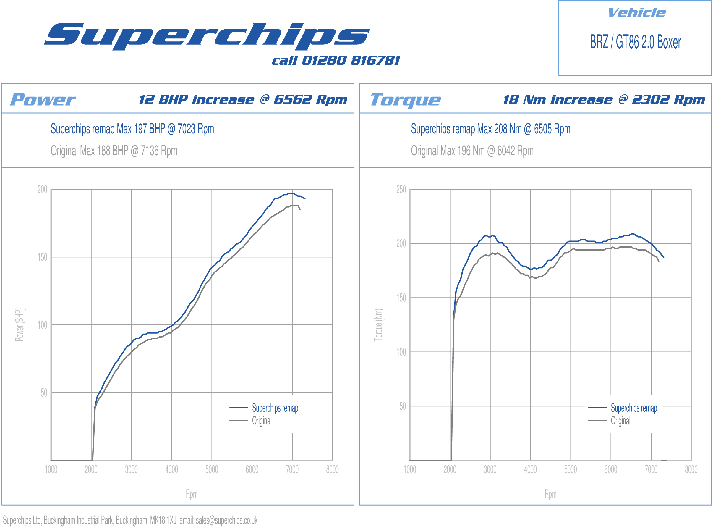Superchips Subaru BRZ/Toyota GT86 curves