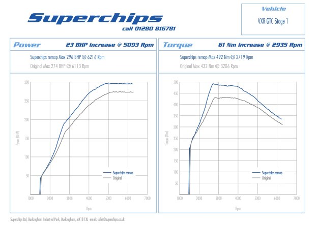Bluefin ECU remap available for Vauxhall Astra GTC VXR 2.0T