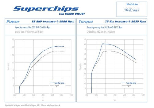 Superchips Vauxhall Astra GTC VXR 2.0T Stage 2 copy