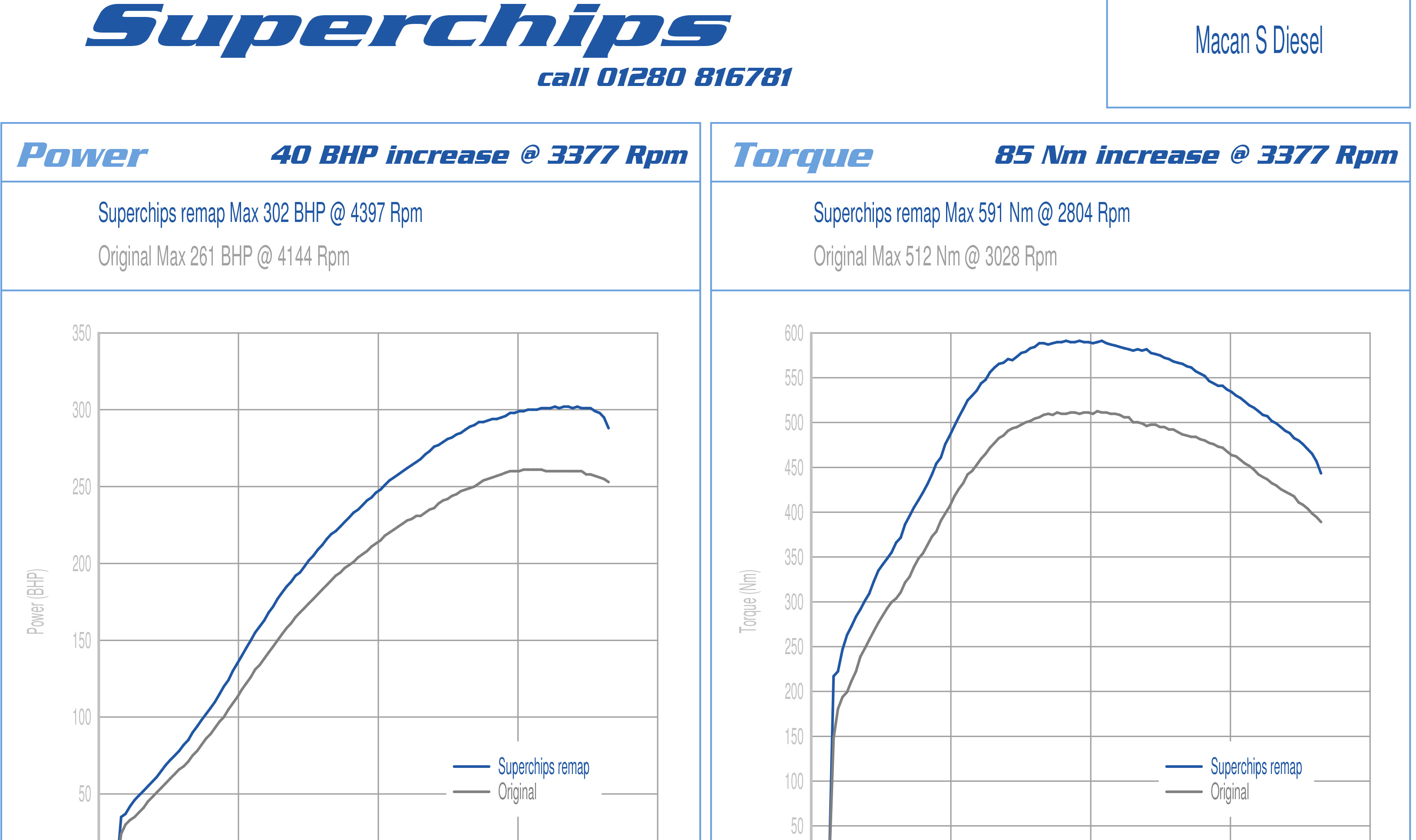 Fuel Economy Superchips Uk Newsblog